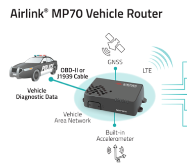The Benefits of Mobile Routers in Public Safety